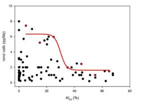 """Fig. 1 Análisis del efecto de la alta concentración de aluminio disponible (Al) en el suelo sobre el rendimiento del café (o rendimiento - """"rend café"""" en el eje Y) en El Salvador"""