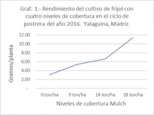 Resultados experimentos ECA Nicaragua graf 1.jpg