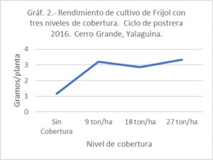 Resultados experimentos ECA Nicaragua graf 2.jpg