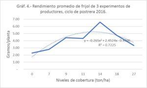 Resultados experimentos ECA Nicaragua graf 4