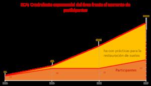 Fig 1 Aumento en el número de participantes y de área con prácticas de restauración tras cuatro años de ECA en Yalagüina, Nicaragua.
